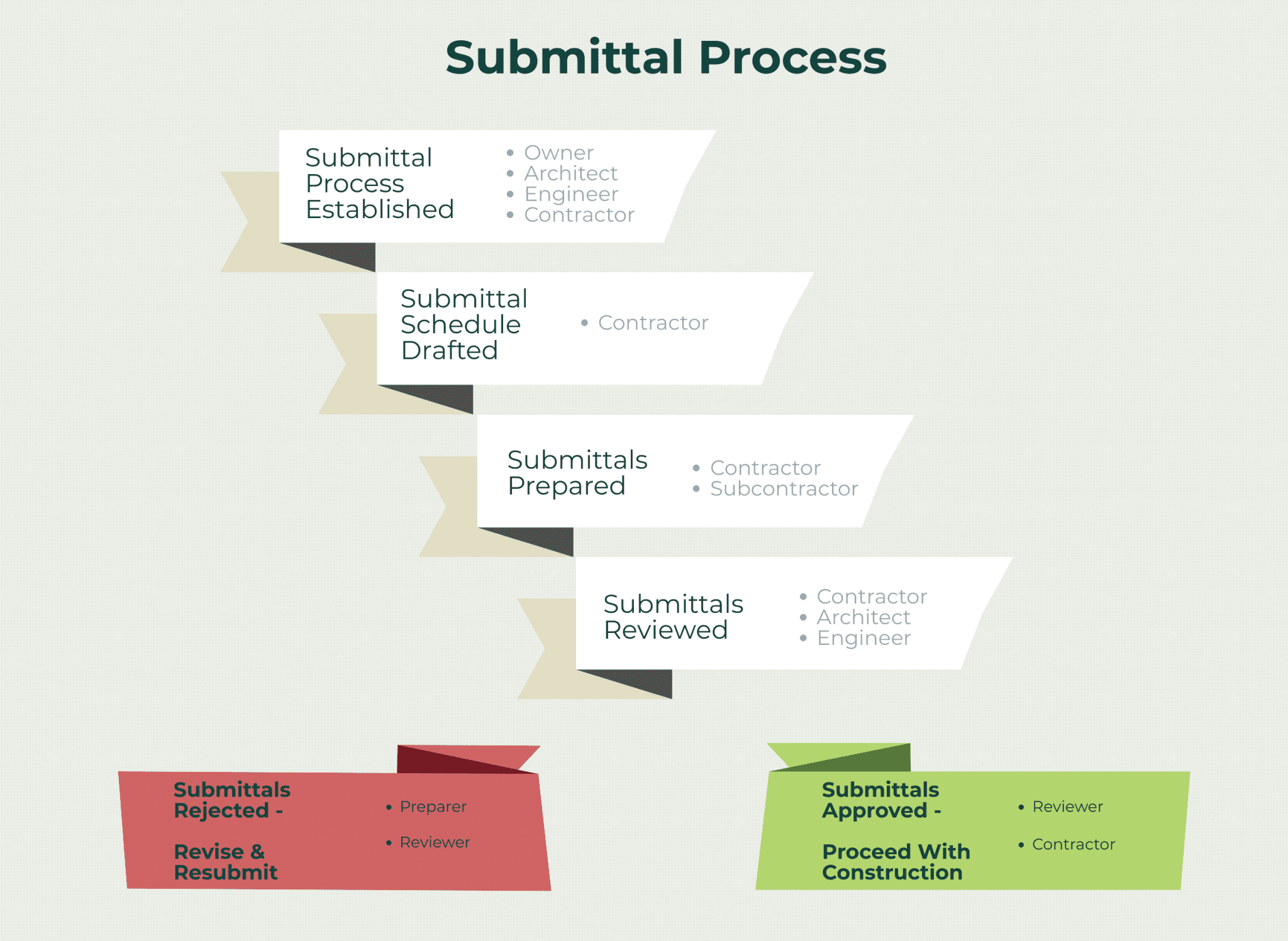 The Submittal Process for Construction Documents
